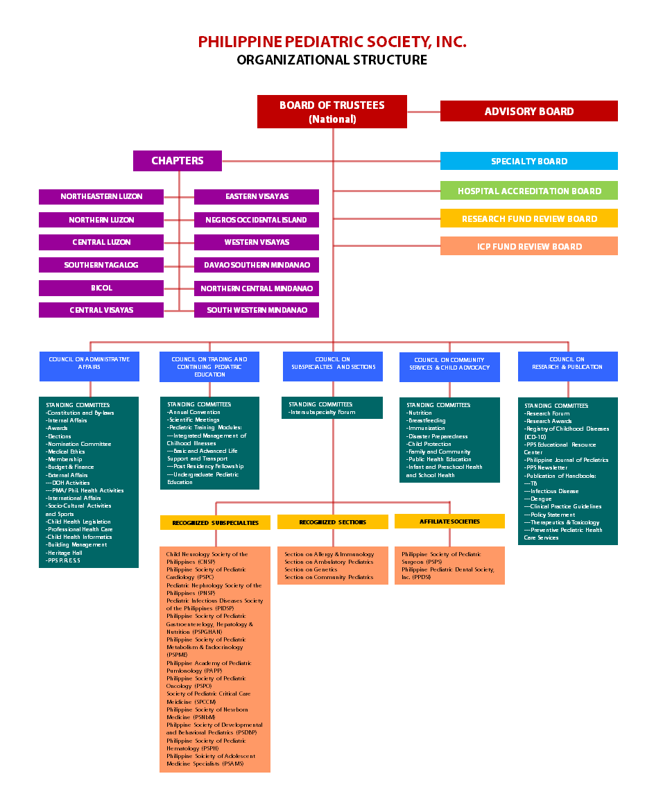 PPS Organizational Structure